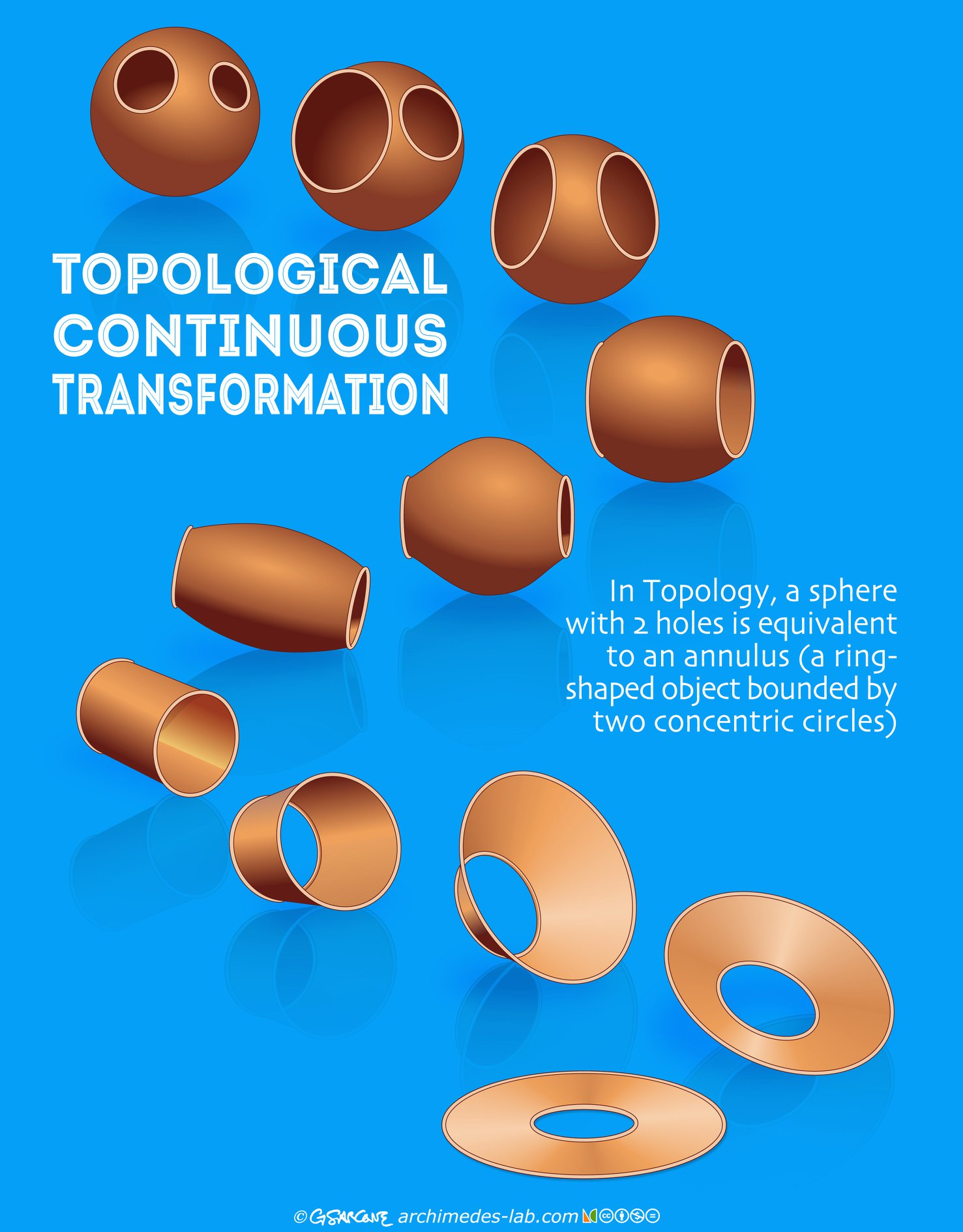Topological transformation