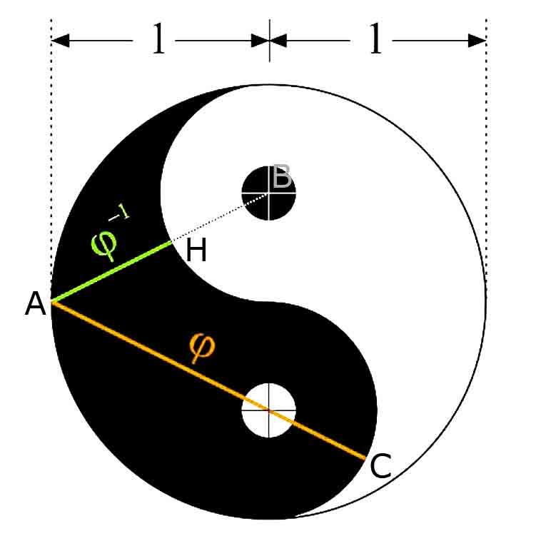 Golden Ratio and YinYang