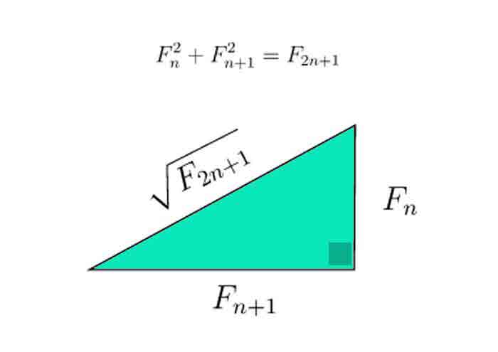 Fibonacci right triangle